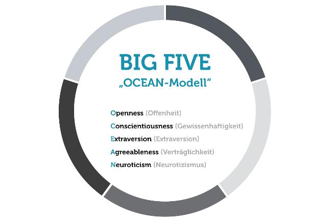 OCEAN-Modell-Big-Five-Grafik.png